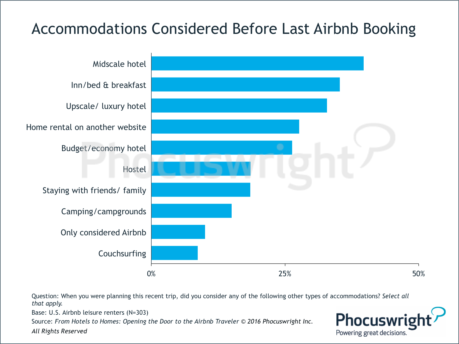 Phocuswright-AccommodationsConsideredBeforeLastAirbnbBooking